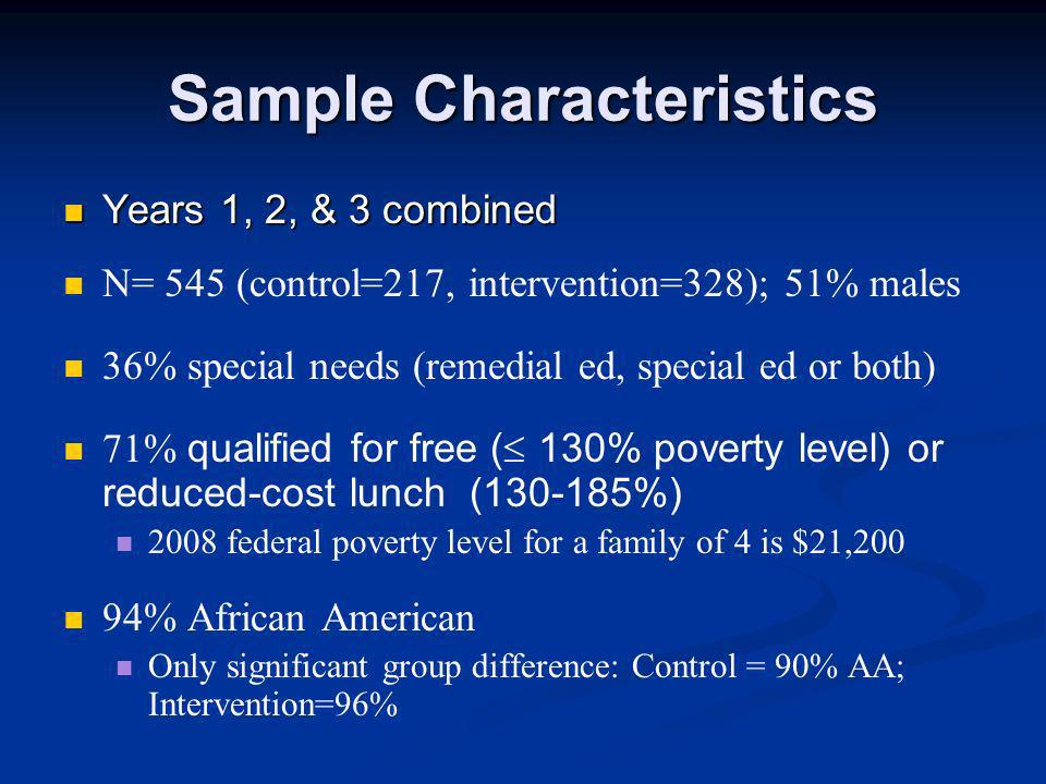 Sample Characteristics Years 1, 2, & 3 combined Years 1, 2, & 3 combined N= 545 (control=217, intervention=328); 51% males 36% special needs (remedial ed, special ed or both) 71% qualified for free ( 130% poverty level) or reduced-cost lunch (130-185%) 2008 federal poverty level for a family of 4 is $21,200 94% African American Only significant group difference: Control = 90% AA; Intervention=96%