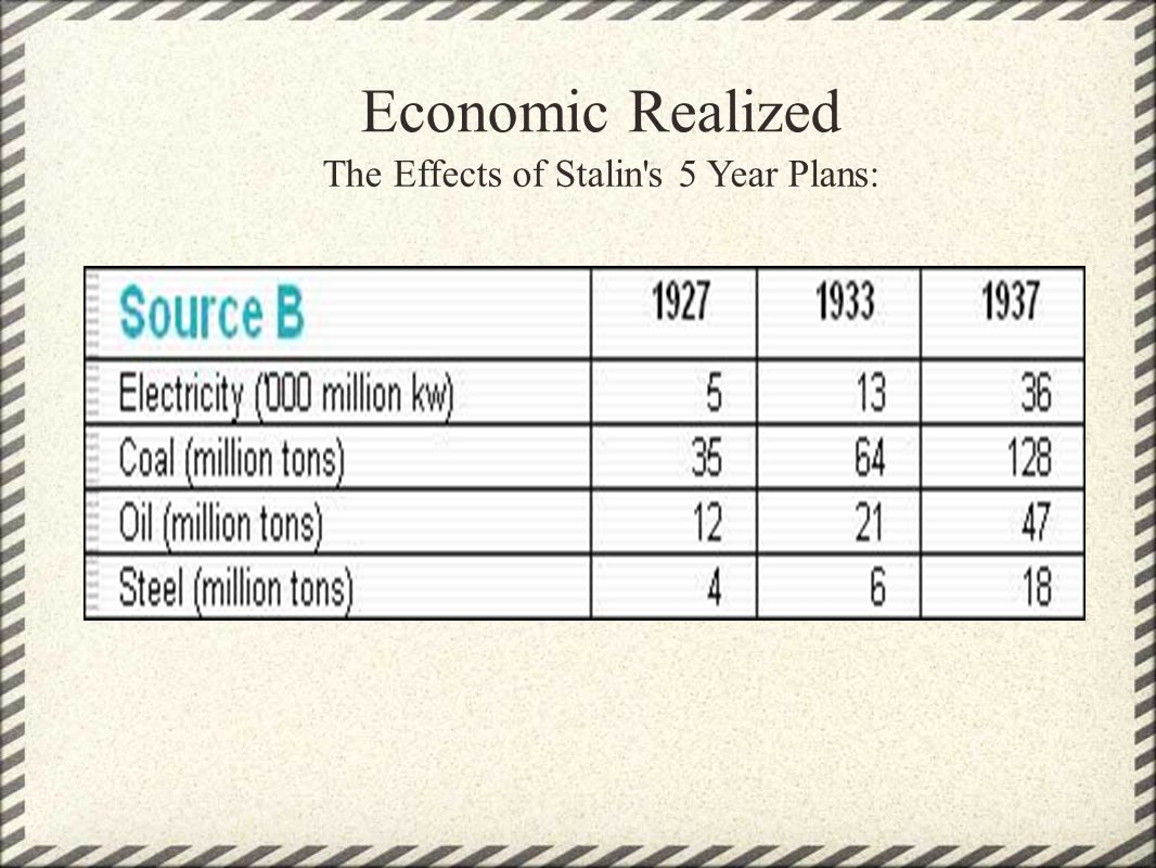 Economic Realized The Effects of Stalin's 5 Year Plans: