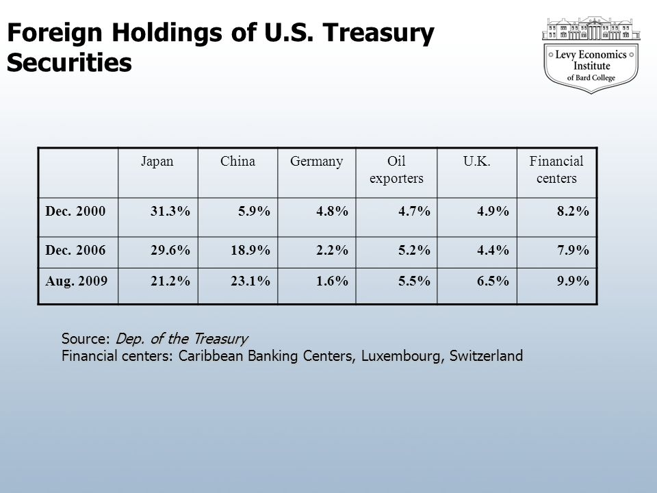 Foreign Holdings of U.S.