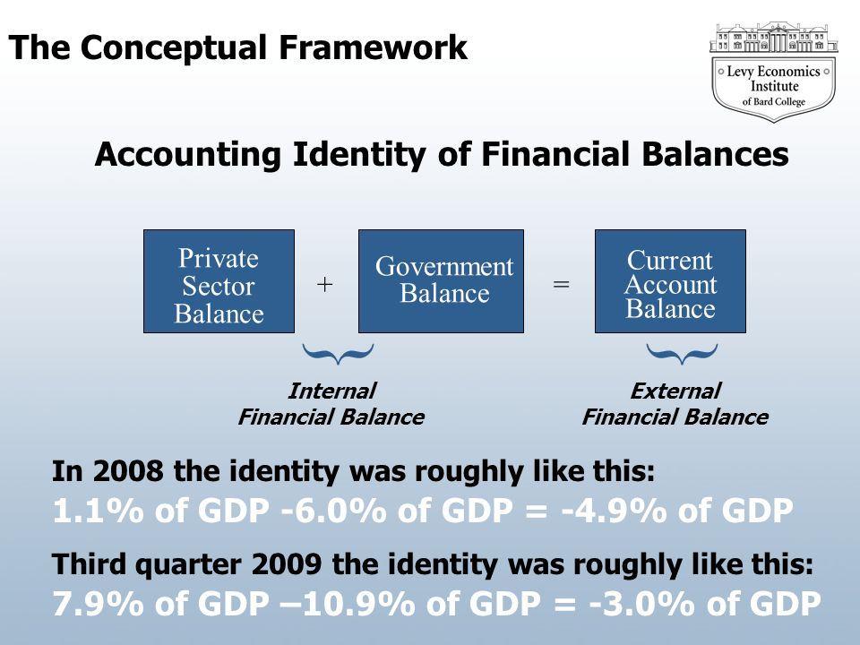 The Conceptual Framework Accounting Identity of Financial Balances Current Account Balance Private Sector Balance += { Internal Financial Balance { External Financial Balance Government Balance In 2008 the identity was roughly like this: 1.1% of GDP -6.0% of GDP = -4.9% of GDP Third quarter 2009 the identity was roughly like this: 7.9% of GDP –10.9% of GDP = -3.0% of GDP