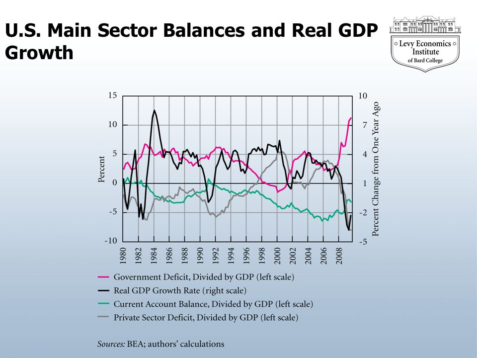 U.S. Main Sector Balances and Real GDP Growth