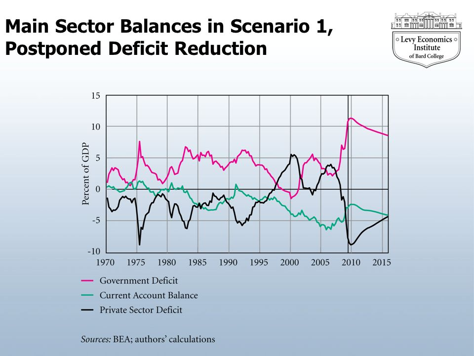 Main Sector Balances in Scenario 1, Postponed Deficit Reduction
