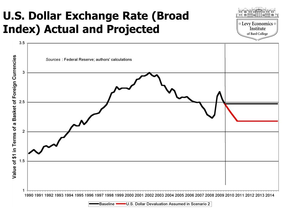 U.S. Dollar Exchange Rate (Broad Index) Actual and Projected