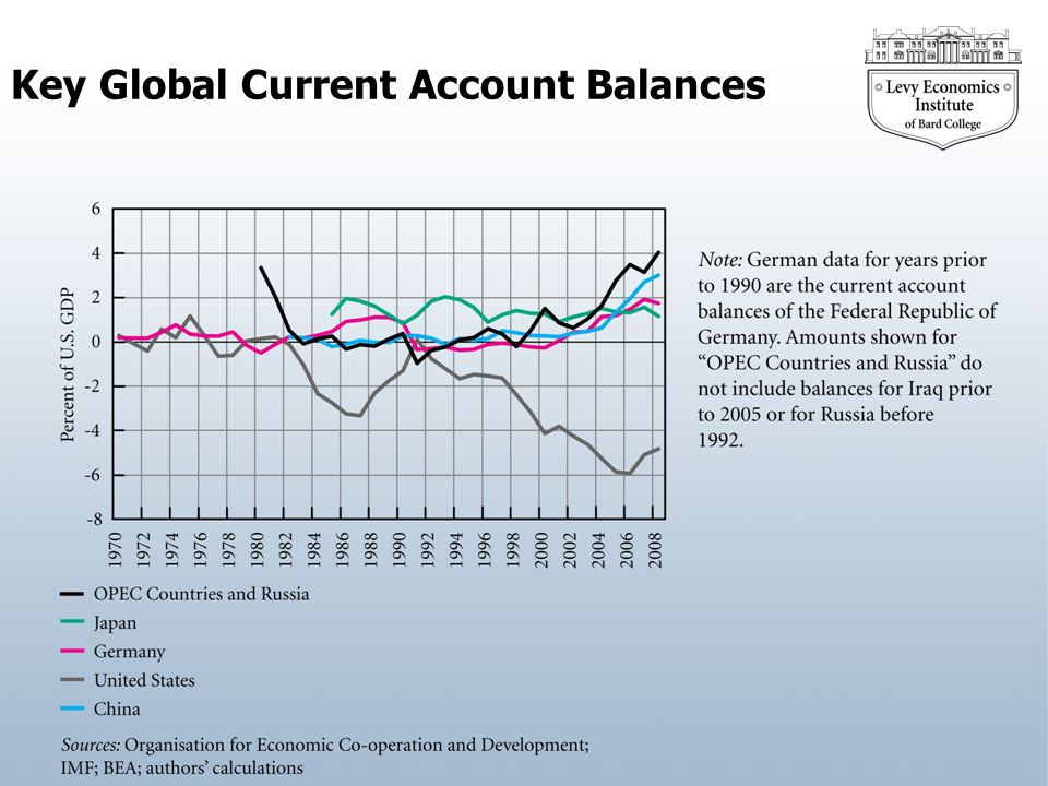 Key Global Current Account Balances