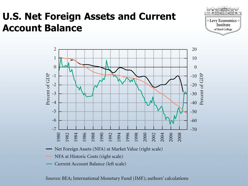 U.S. Net Foreign Assets and Current Account Balance