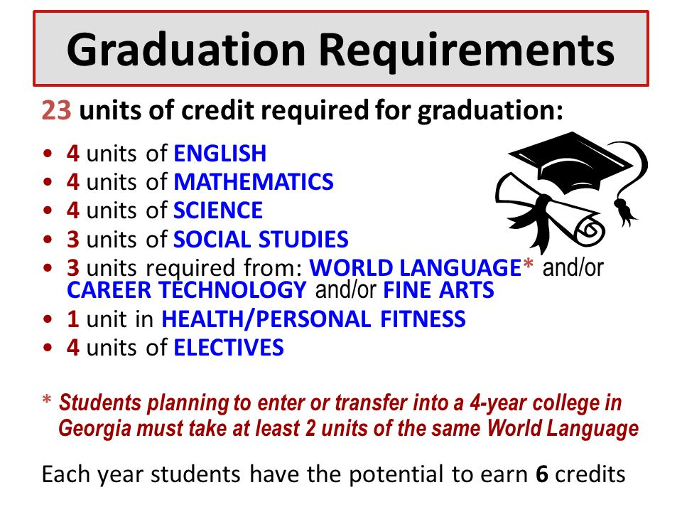 Graduation Requirements 23 units of credit required for graduation: 4 units of ENGLISH 4 units of MATHEMATICS 4 units of SCIENCE 3 units of SOCIAL STUDIES 3 units required from: WORLD LANGUAGE* and/or CAREER TECHNOLOGY and/or FINE ARTS 1 unit in HEALTH/PERSONAL FITNESS 4 units of ELECTIVES * Students planning to enter or transfer into a 4-year college in Georgia must take at least 2 units of the same World Language Each year students have the potential to earn 6 credits