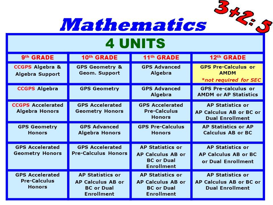 Mathematics 4 UNITS 9 th GRADE10 th GRADE11 th GRADE12 th GRADE CCGPS Algebra & Algebra Support GPS Geometry & Geom.