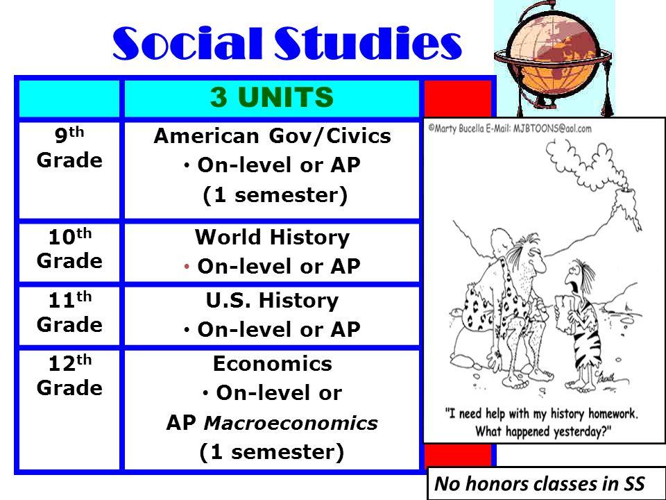 Social Studies 3 UNITS 9 th Grade American Gov/Civics On-level or AP (1 semester) 10 th Grade World History On-level or AP 11 th Grade U.S.