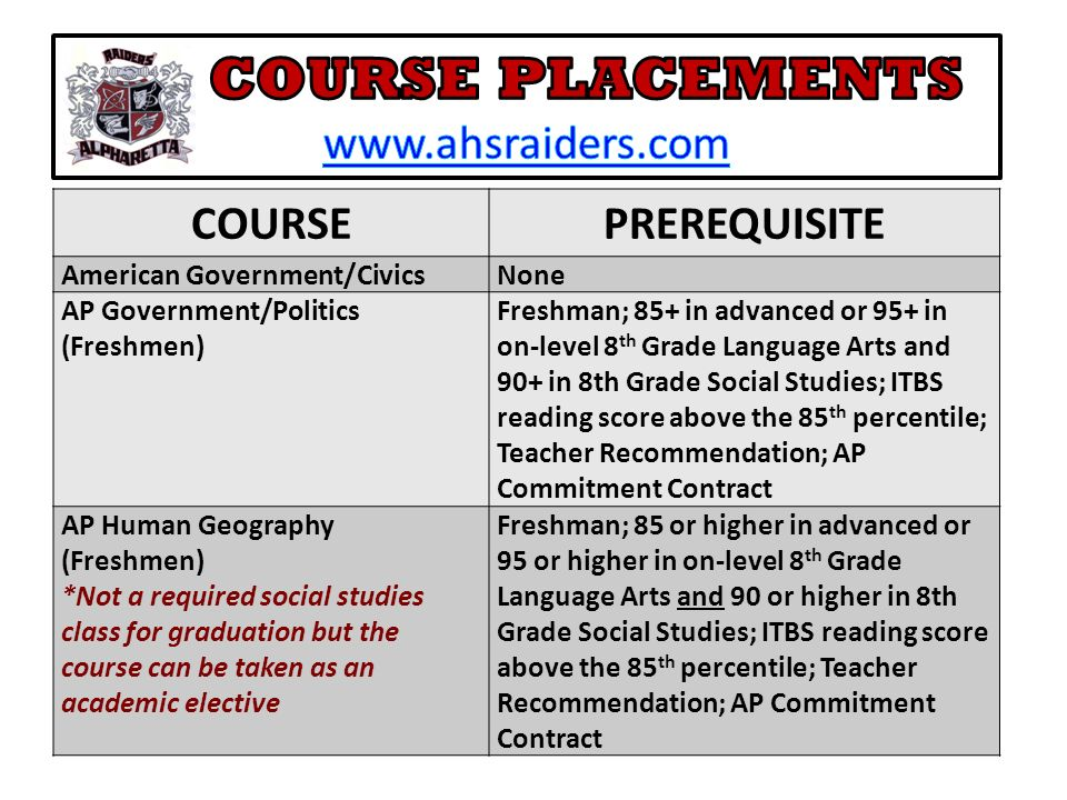 COURSEPREREQUISITE American Government/CivicsNone AP Government/Politics (Freshmen) Freshman; 85+ in advanced or 95+ in on-level 8 th Grade Language Arts and 90+ in 8th Grade Social Studies; ITBS reading score above the 85 th percentile; Teacher Recommendation; AP Commitment Contract AP Human Geography (Freshmen) *Not a required social studies class for graduation but the course can be taken as an academic elective Freshman; 85 or higher in advanced or 95 or higher in on-level 8 th Grade Language Arts and 90 or higher in 8th Grade Social Studies; ITBS reading score above the 85 th percentile; Teacher Recommendation; AP Commitment Contract