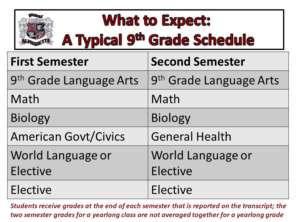 First SemesterSecond Semester 9 th Grade Language Arts Math Biology American Govt/CivicsGeneral Health World Language or Elective Elective Students re