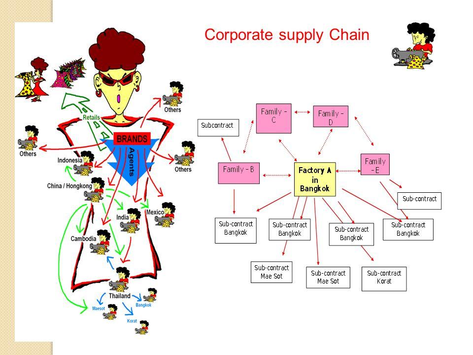 Corporate supply Chain