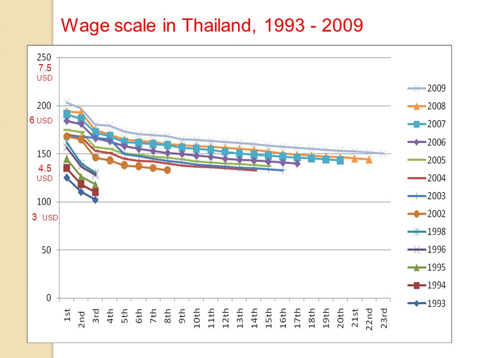 Wage scale in Thailand, 1993 - 2009 7.5 USD 3 USD 4.5 USD 6 USD