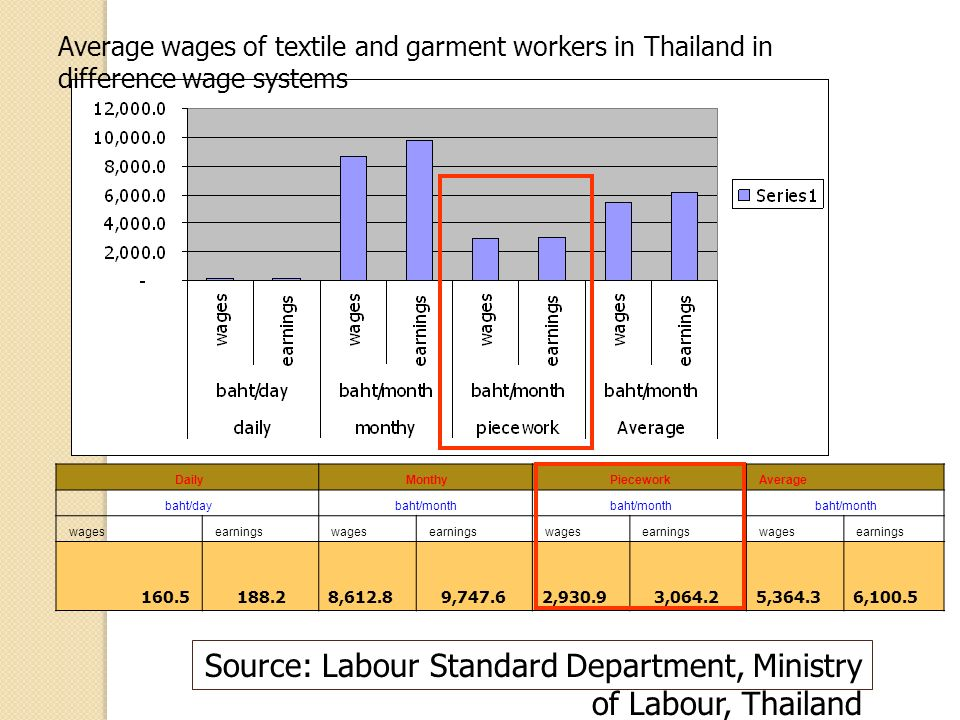 Source: Labour Standard Department, Ministry of Labour, Thailand Average wages of textile and garment workers in Thailand in difference wage systems Daily Monthy Piecework Average baht/day baht/month wages earnings wages earnings wages earnings wages earnings , , , , , ,100.5