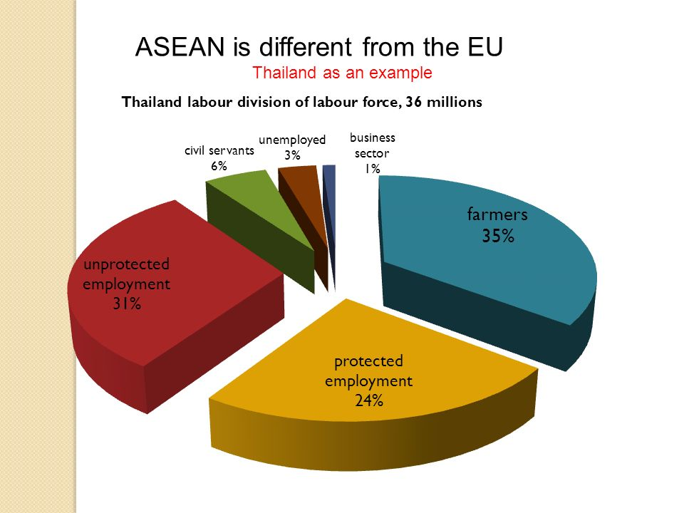 ASEAN is different from the EU Thailand as an example
