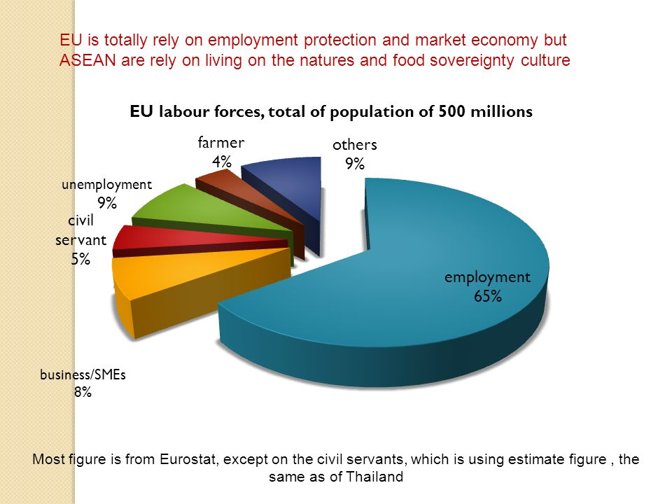 EU is totally rely on employment protection and market economy but ASEAN are rely on living on the natures and food sovereignty culture Most figure is from Eurostat, except on the civil servants, which is using estimate figure, the same as of Thailand