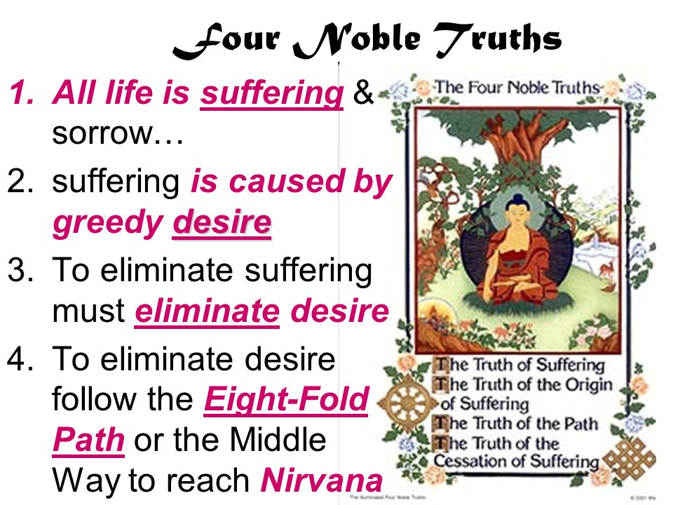 Four Noble Truths 1.All life is suffering & sorrow… desire 2.suffering is caused by greedy desire 3.To eliminate suffering must eliminate desire 4.To