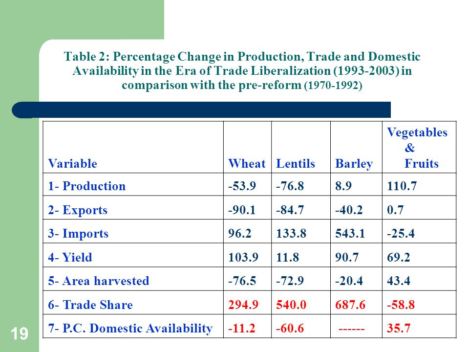 19 Table 2: Percentage Change in Production, Trade and Domestic Availability in the Era of Trade Liberalization (1993-2003) in comparison with the pre