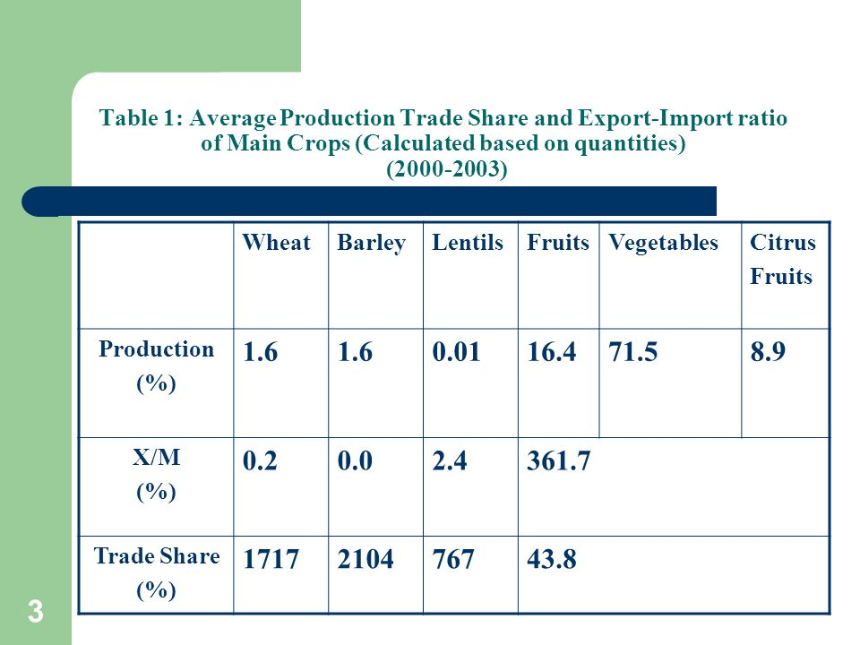 3 Table 1: Average Production Trade Share and Export-Import ratio of Main Crops (Calculated based on quantities) (2000-2003) WheatBarleyLentilsFruitsV