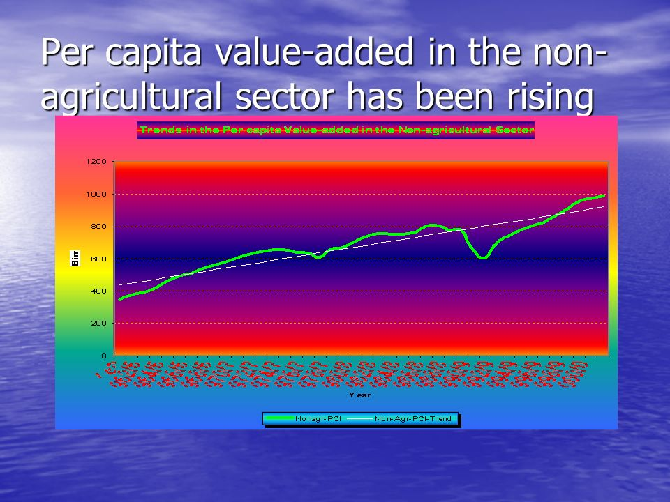Per capita value-added in the agriculture has been declining
