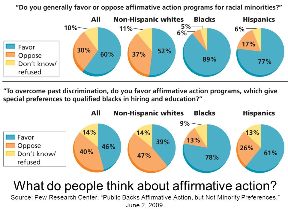 What do people think about affirmative action? Source: Pew Research Center, Public Backs Affirmative Action, but Not Minority Preferences, June 2, 200
