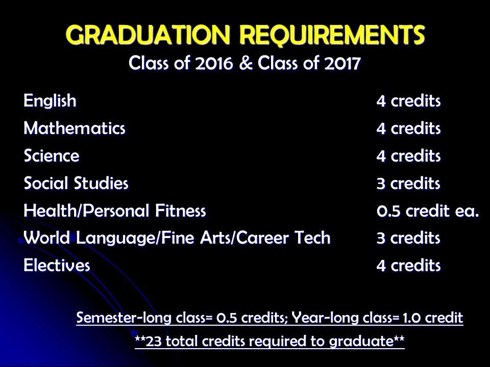 GRADUATION REQUIREMENTS Class of 2016 & Class of 2017 English 4 credits Mathematics 4 credits Science 4 credits Social Studies 3 credits Health/Person