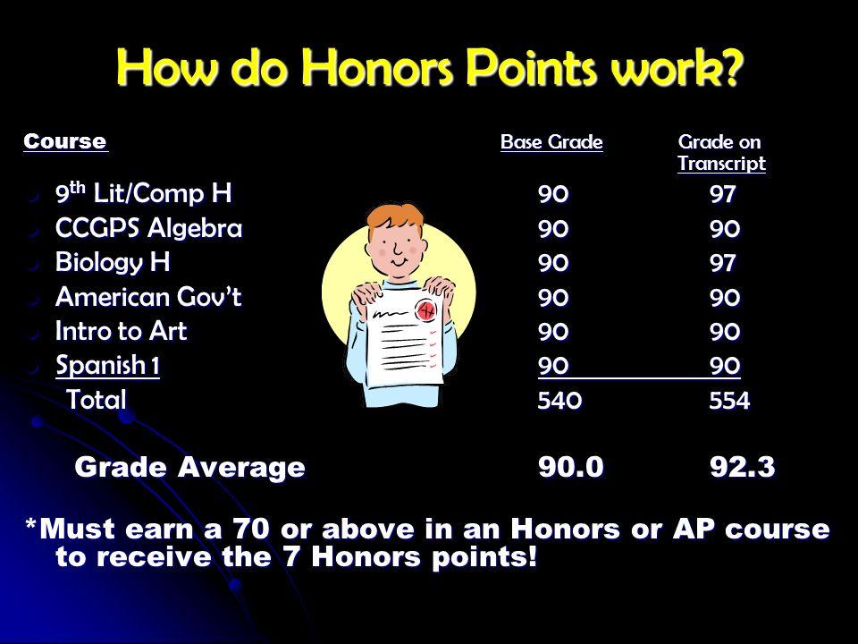 How do Honors Points work? Course Base Grade Grade on Transcript 9 th Lit/Comp H9097 9 th Lit/Comp H9097 CCGPS Algebra9090 CCGPS Algebra9090 Biology H
