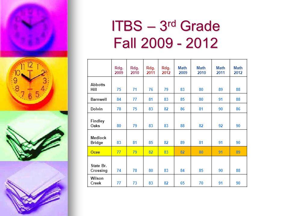 ITBS – 3 rd Grade Fall 2009 - 2012 Rdg. 2009 Rdg. 2010 Rdg. 2011 Rdg. 2012 Math 2009 Math 2010 Math 2011 Math 2012 Abbotts Hill7571767983808988 Barnwe