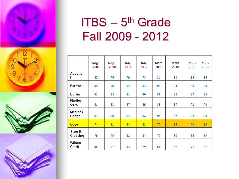 ITBS – 5 th Grade Fall 2009 - 2012 Rdg. 2009 Rdg. 2010 Rdg. 2011 Rdg. 2012 Math 2009 Math 2010 Math 2011 Math 2012 Abbotts Hill 8176797886808685 Barnw