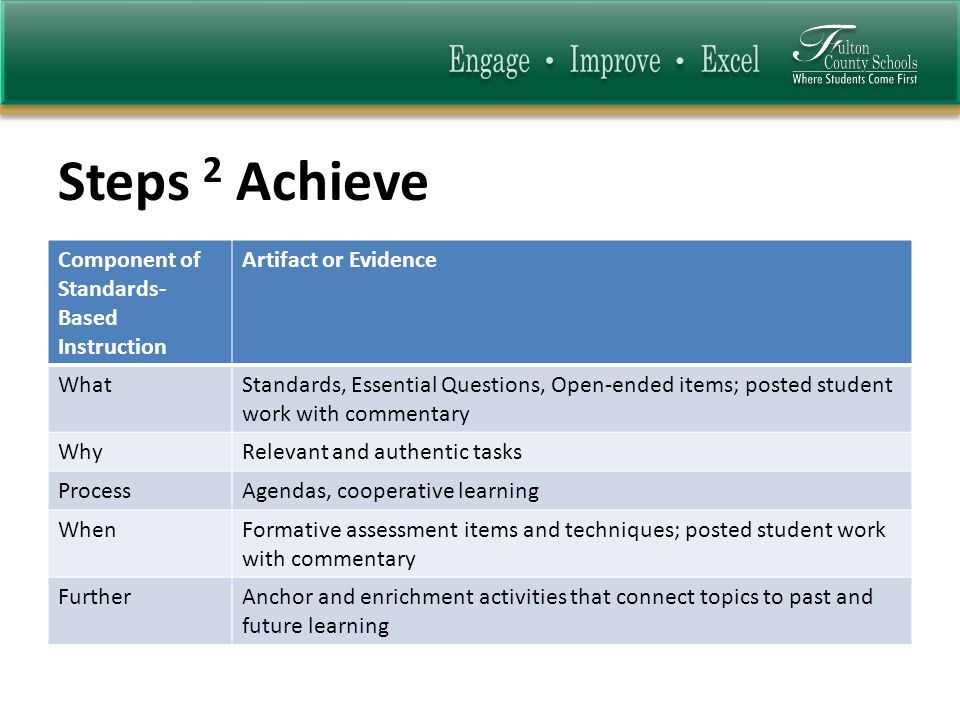 Steps 2 Achieve Component of Standards- Based Instruction Artifact or Evidence WhatStandards, Essential Questions, Open-ended items; posted student wo
