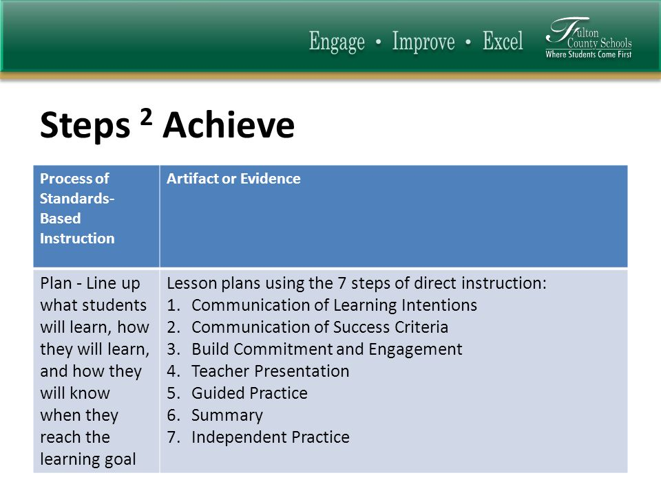 Steps 2 Achieve Process of Standards- Based Instruction Artifact or Evidence Plan - Line up what students will learn, how they will learn, and how they will know when they reach the learning goal Lesson plans using the 7 steps of direct instruction: 1.Communication of Learning Intentions 2.Communication of Success Criteria 3.Build Commitment and Engagement 4.Teacher Presentation 5.Guided Practice 6.Summary 7.Independent Practice