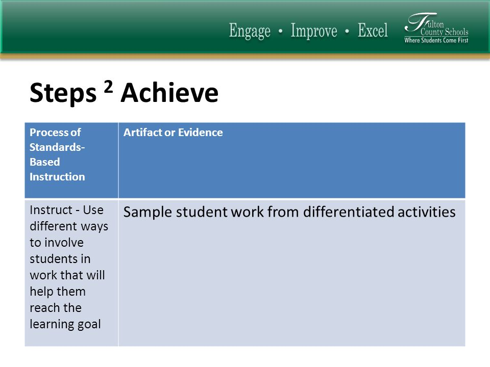 Steps 2 Achieve Process of Standards- Based Instruction Artifact or Evidence Instruct - Use different ways to involve students in work that will help them reach the learning goal Sample student work from differentiated activities