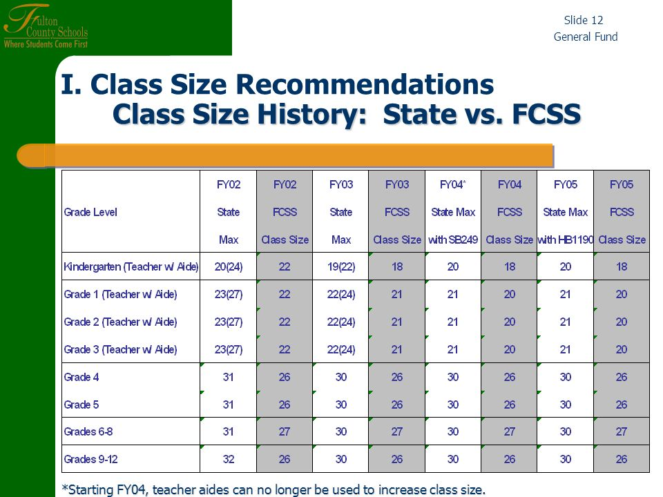 General Fund Slide 12 *Starting FY04, teacher aides can no longer be used to increase class size.