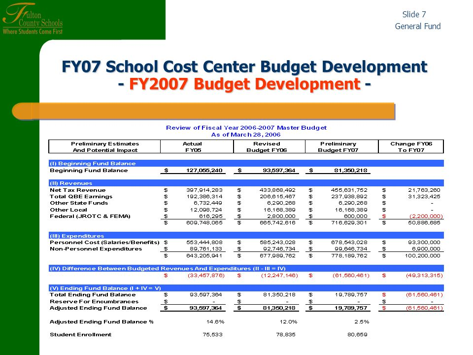 General Fund Slide 18 III.Cost Center Base Allocations for Special Programs* 1.