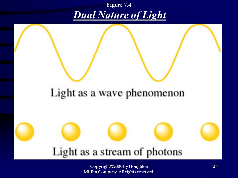 Copyright©2000 by Houghton Mifflin Company. All rights reserved. 25 Figure 7.4 Dual Nature of Light
