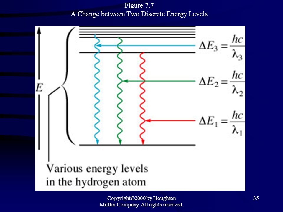 Copyright©2000 by Houghton Mifflin Company. All rights reserved. 35 Figure 7.7 A Change between Two Discrete Energy Levels