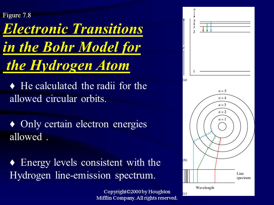 Copyright©2000 by Houghton Mifflin Company. All rights reserved. 39 Figure 7.8 Electronic Transitions in the Bohr Model for the Hydrogen Atom He calcu