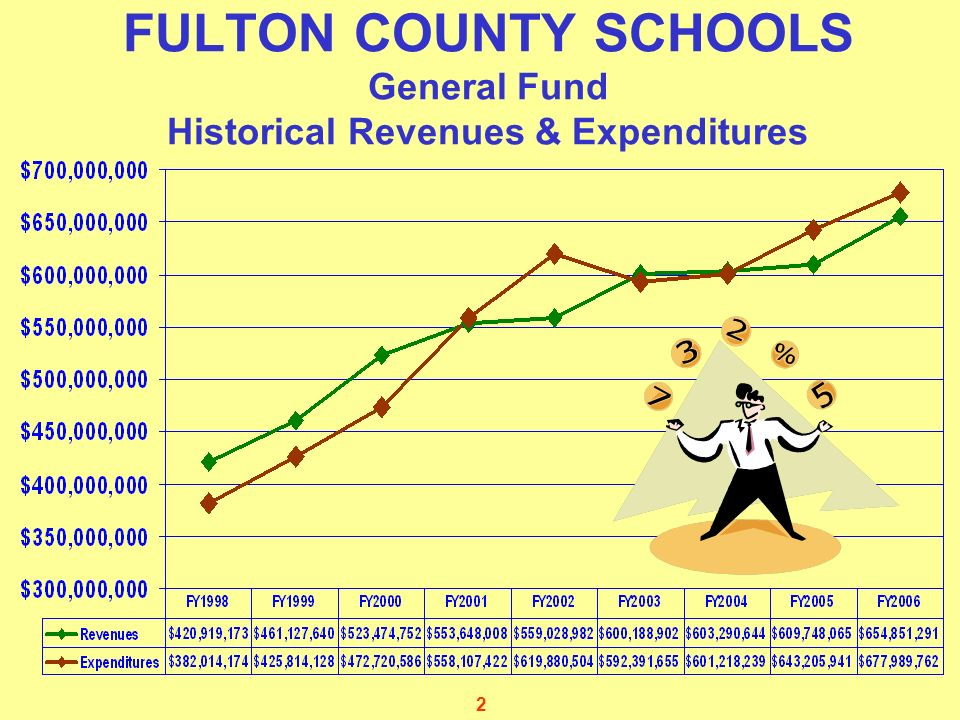 2 FULTON COUNTY SCHOOLS General Fund Historical Revenues & Expenditures