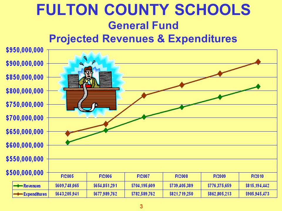 3 FULTON COUNTY SCHOOLS General Fund Projected Revenues & Expenditures