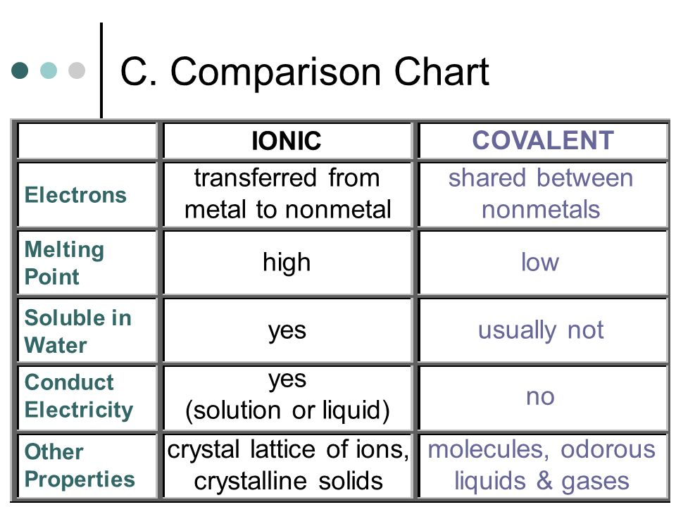 C. Comparison Chart IONIC COVALENT Electrons Melting Point Soluble in Water Conduct Electricity Other Properties transferred from metal to nonmetal hi