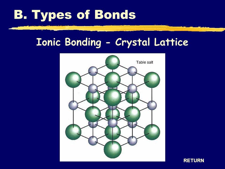 Ionic Bonding - Crystal Lattice RETURN B. Types of Bonds