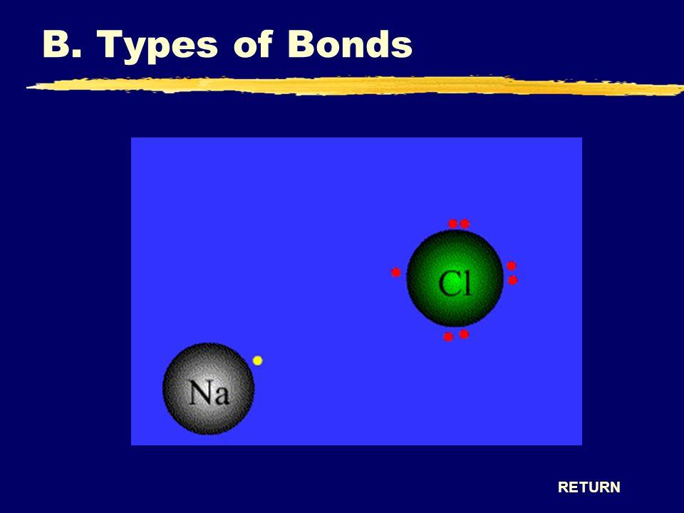 RETURN B. Types of Bonds