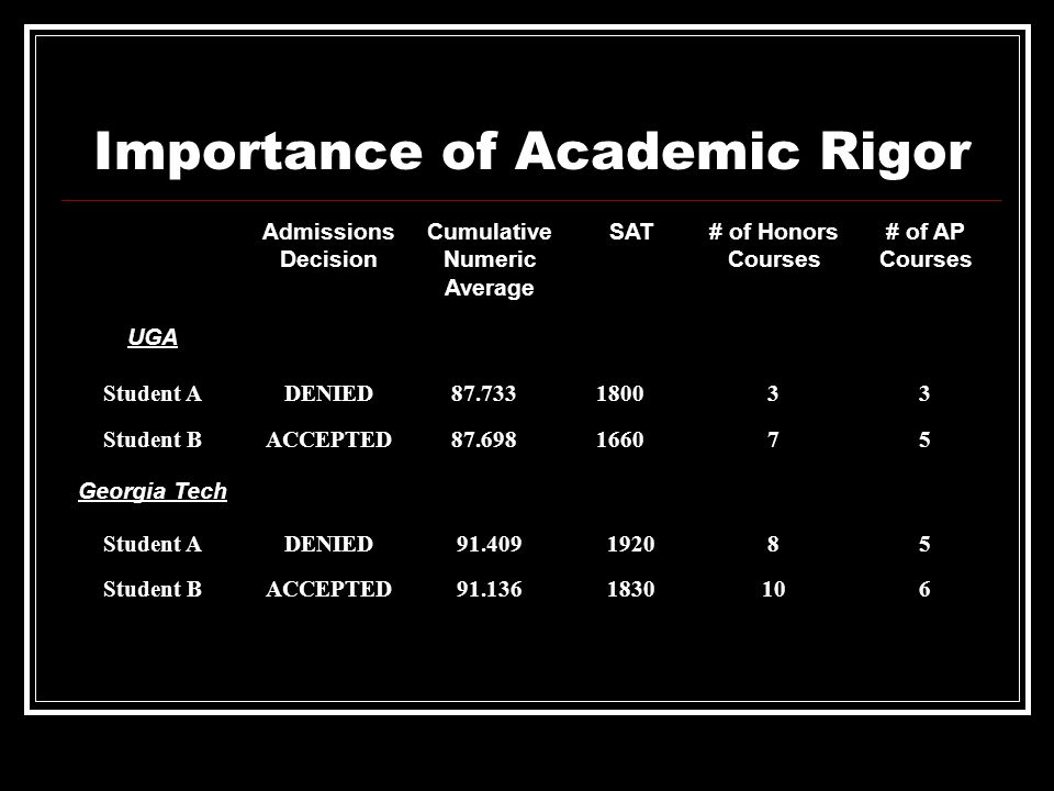 Importance of Academic Rigor Admissions Decision Cumulative Numeric Average SAT# of Honors Courses # of AP Courses UGA Student ADENIED 87.733 180033 S