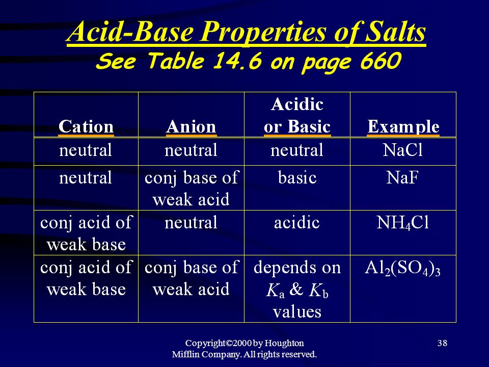 Copyright©2000 by Houghton Mifflin Company. All rights reserved. 37 Salts with 2 ions that can affect the pH Too complicated to deal with quantitative