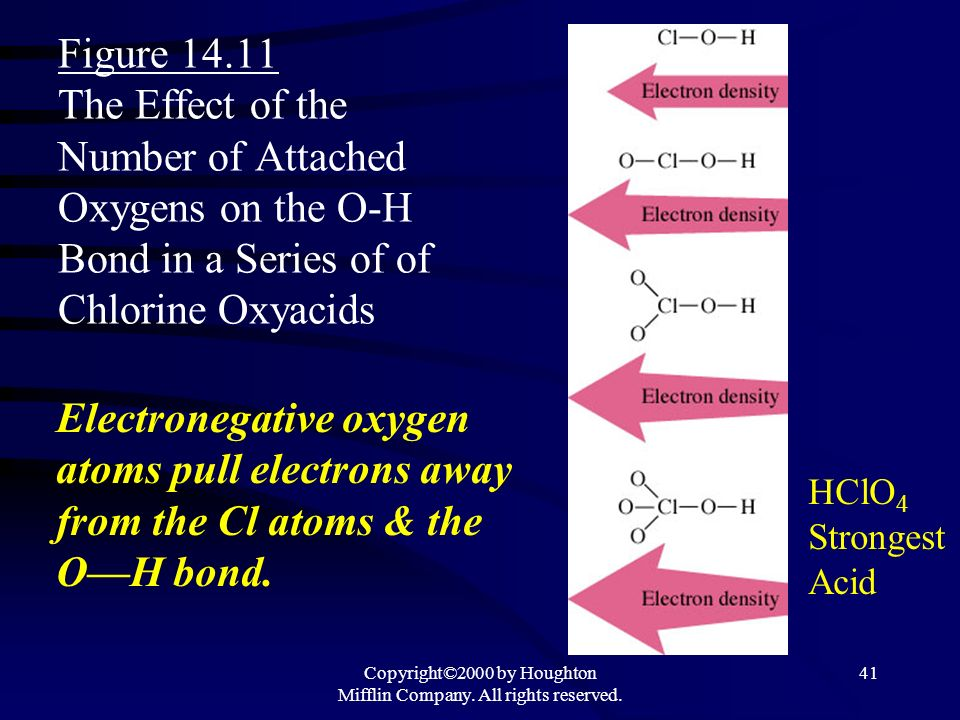 Copyright©2000 by Houghton Mifflin Company. All rights reserved. 40 Oxyacids HOX Acid Strength Increases with an increase in the number of oxygen atom