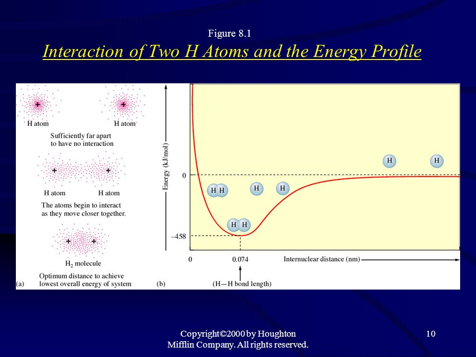Copyright©2000 by Houghton Mifflin Company. All rights reserved. 10 Figure 8.1 Interaction of Two H Atoms and the Energy Profile