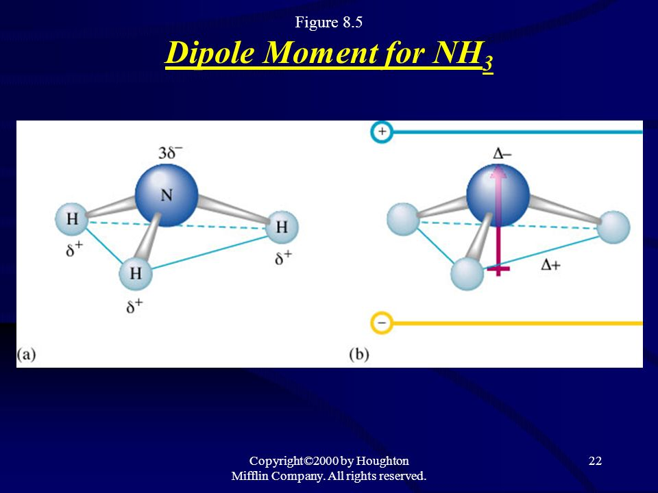 Copyright©2000 by Houghton Mifflin Company. All rights reserved. 22 Figure 8.5 Dipole Moment for NH 3