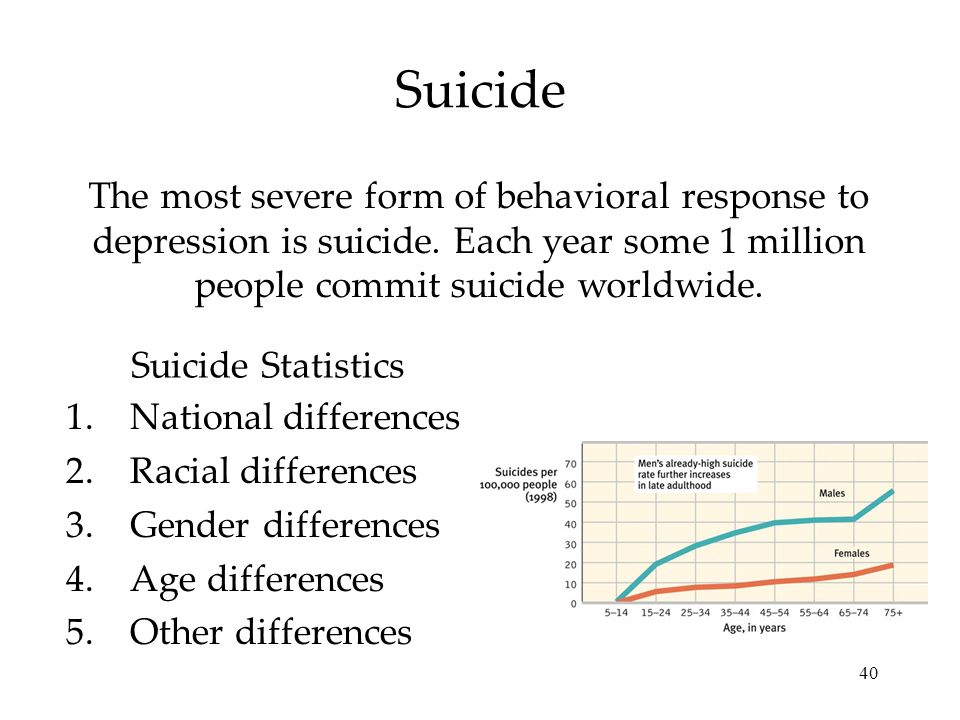 40 Suicide The most severe form of behavioral response to depression is suicide. Each year some 1 million people commit suicide worldwide. 1.National