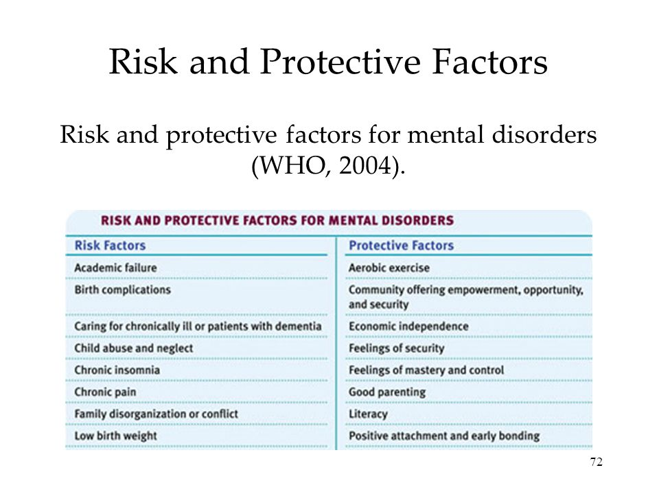 72 Risk and Protective Factors Risk and protective factors for mental disorders (WHO, 2004).