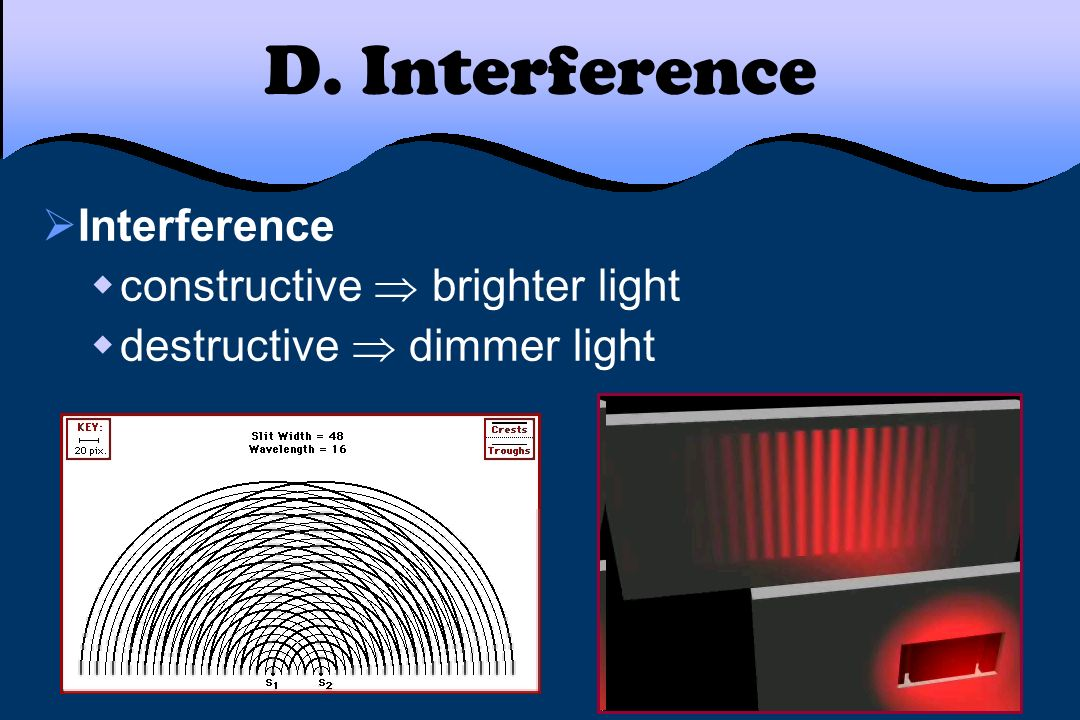 D. Interference Interference constructive brighter light destructive dimmer light