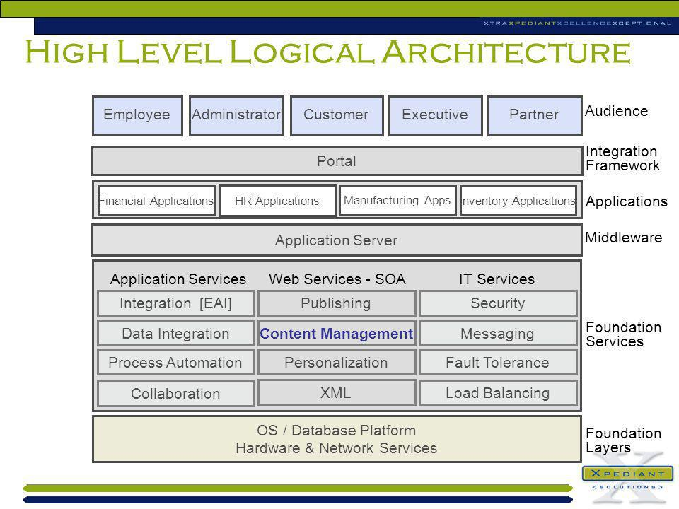 High Level Logical Architecture Integration Framework Process Automation Application ServicesWeb Services - SOAIT Services Portal Data Integration Pub
